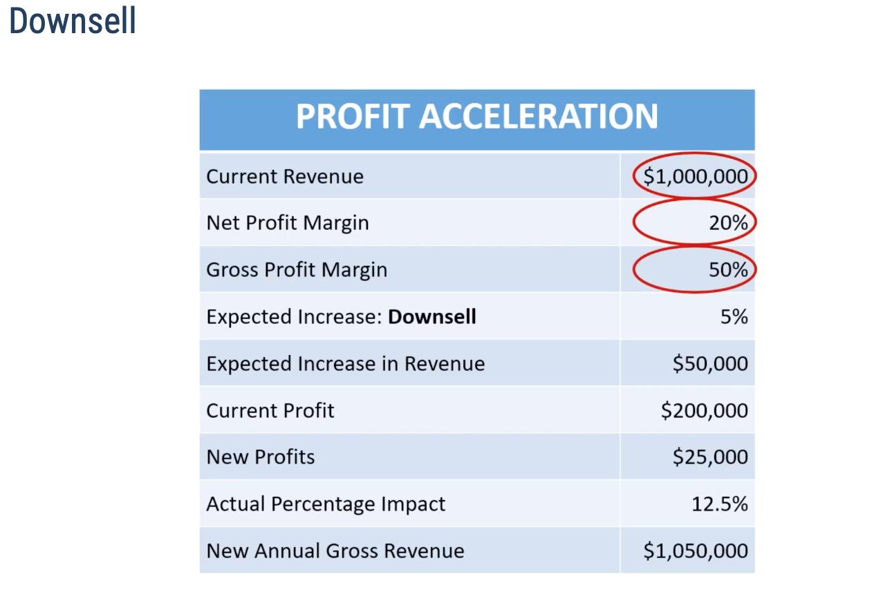 1 of 10 Tactics To Profit Acceleration